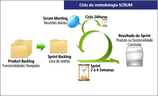 Ciclo Scrum